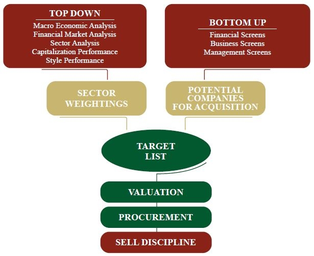 Investment Strategy : ChartMark Investments, Inc